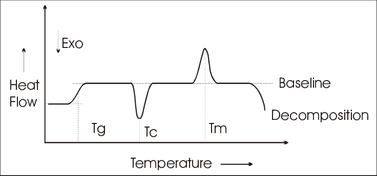 Curva típica de DSC com a temperatura de fusão indicada