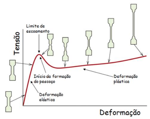 Gráfico de Tensão x Deformação - Demonstração da região central do corpo de prova.