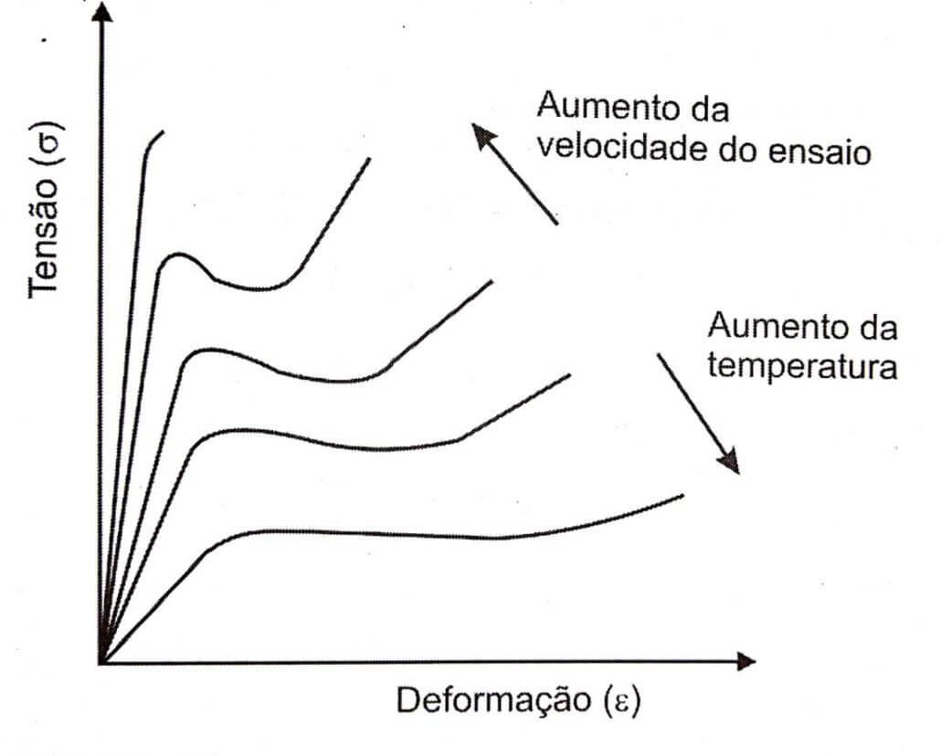 Figura: Efeito da temperatura e da velocidade no ensaio de tração. Fonte: S. V. Canevarolo Jr.