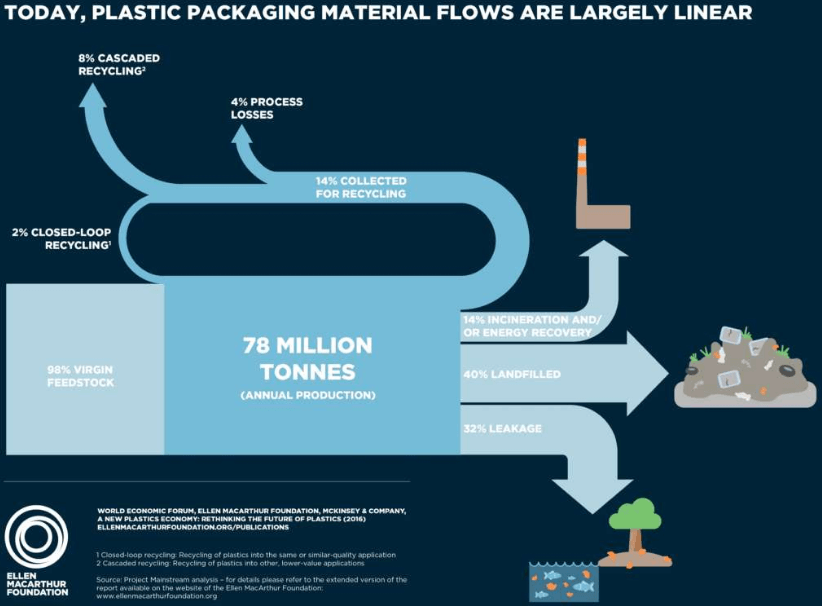 Figura: Infográfico que demonstra a atual economia linear do plástico. Fonte: New Plastics Economy.
