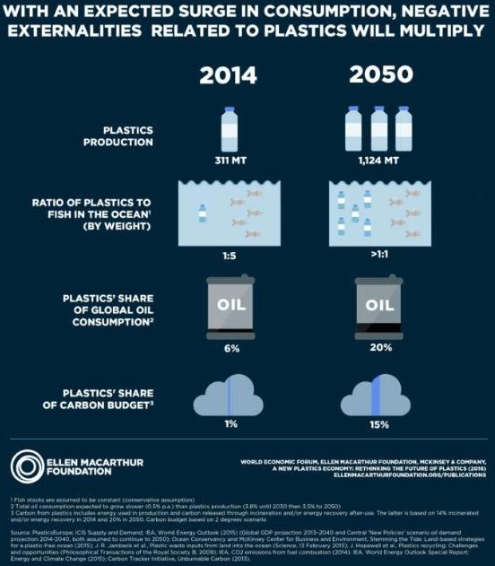 Figura: Infográfico que demonstra a previsão do consumo de plástico para 2050. Fonte: New Plastics Economy