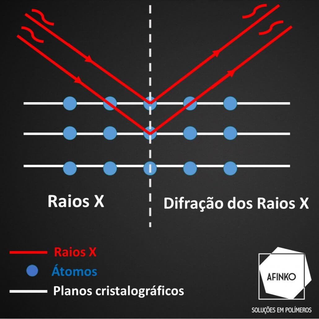 Imagem ilustrando como ocorre a difração dos raios X.