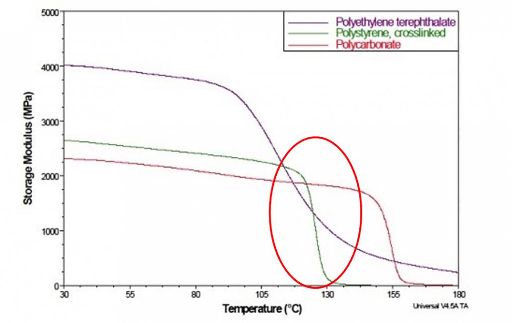 Curvas característica do ensaio DMTA, utilizado na análise de transições térmicas