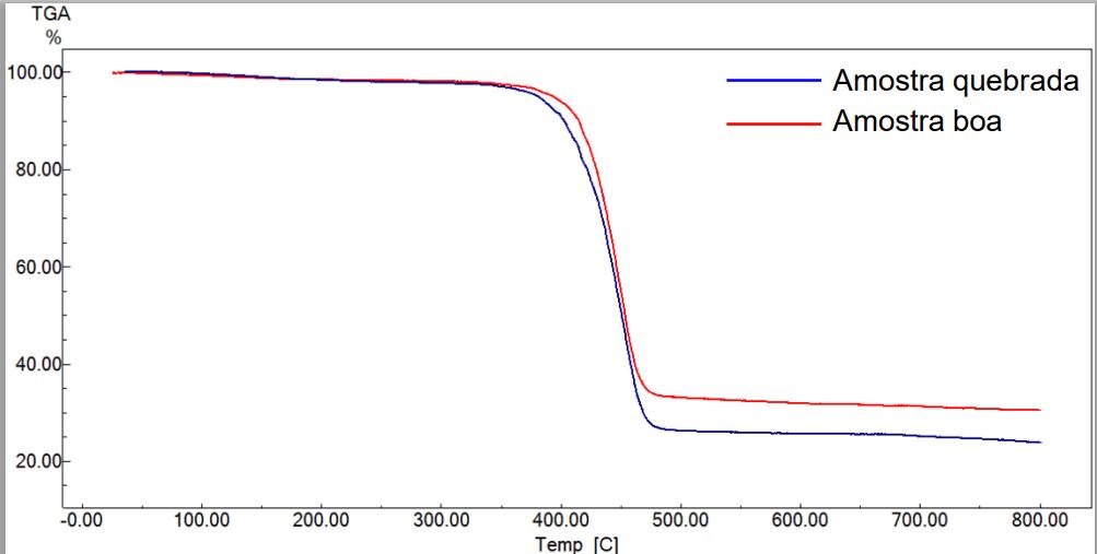 Exemplo de gráfico do ensaio TGA (Fonte: E-book de Análise de Falhas em Peças Poliméricas - Afinko)