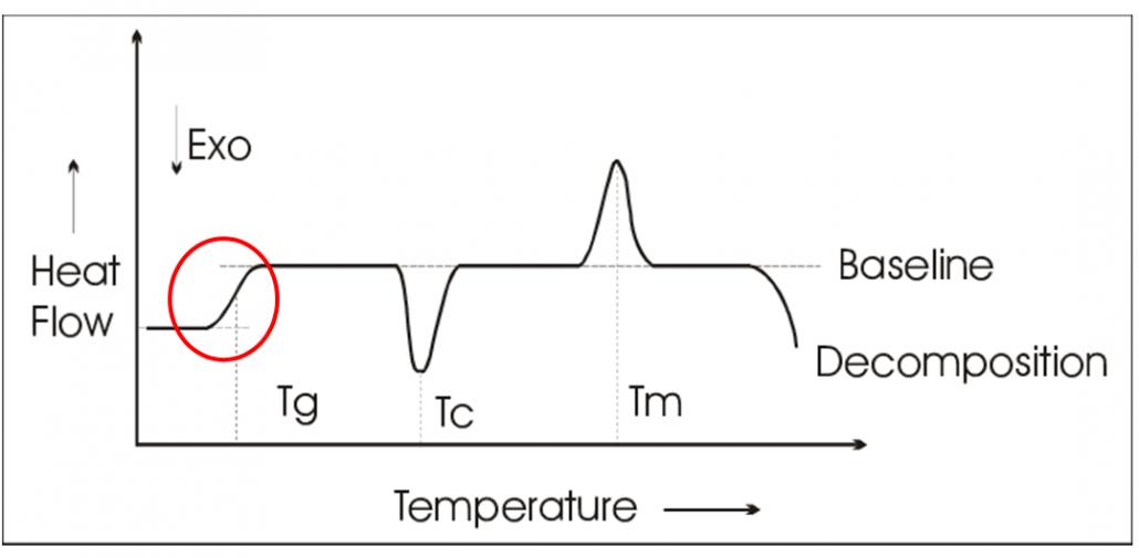 Curvas característica do ensaio DSC, utilizado na análise de transições térmicas
