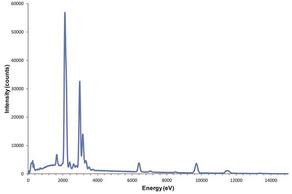 Espectro do ensaio EDS realizado no MEV