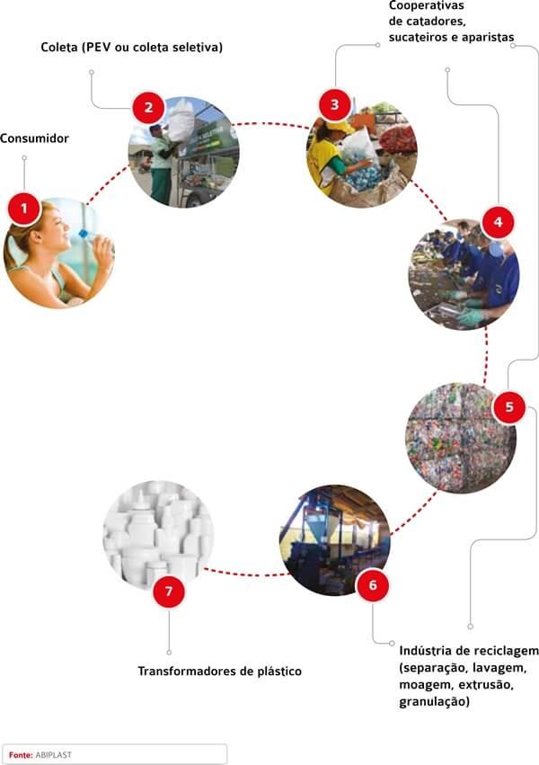 Cadeia produtiva de reciclagem