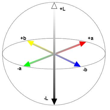 Sistema CIELAB