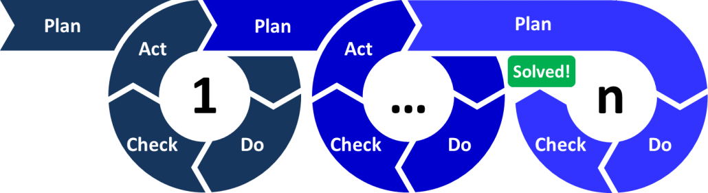 Ciclo PDCA - Exemplo de ferramenta para gestão de processos