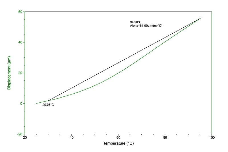 Coeficiente-de-Expansão-Térmica-Linear