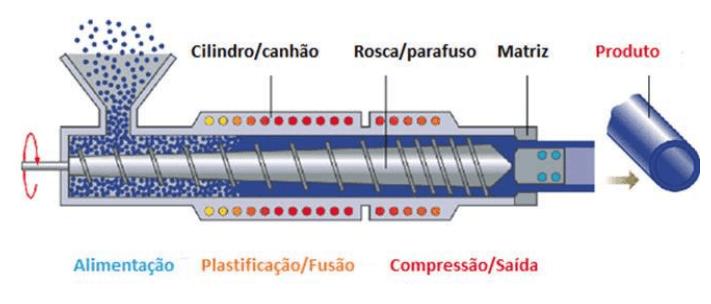 Esquema de máquina utilizada no processamento por extrusão