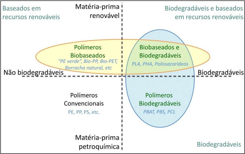 Tipos de polímeros produzidos industrialmente. Destaque biolplásticos