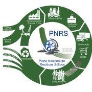 PNRS: Política Nacional de Resíduos Sólidos