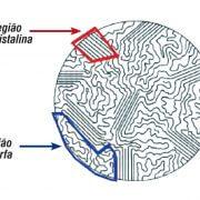 Região amorfa e cristalina