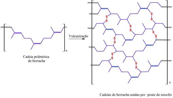 Estrutura química da borracha rachadura