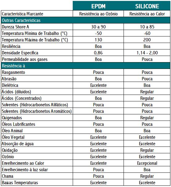Tabela Propriedade das Borrachas EPDM e Silicone