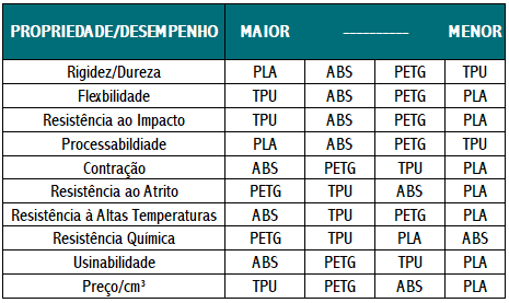 Tabela Comparativa entre os Tipos de Filamentos