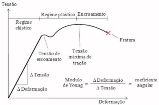 Gráfico de Tensão x Deformação