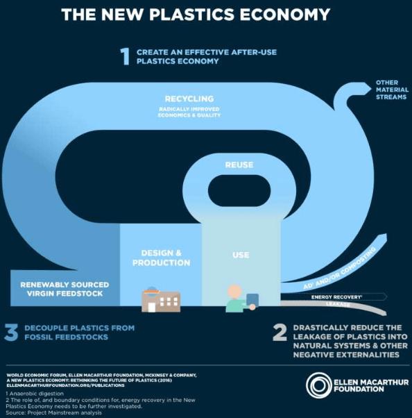 Figura: Infográfico que demonstra a economia circular proposta para o plástico. Fonte: New Plastics Economy.