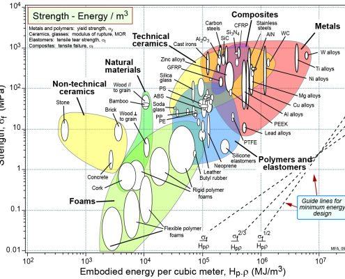 Mapa de Ashby - Comparação Resistência Mecânica x Energia