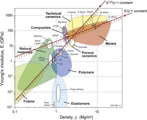 Mapa de Ashby – Módulo Elástico (Young) x Densidade, com IM's. Fonte: sciencedirect