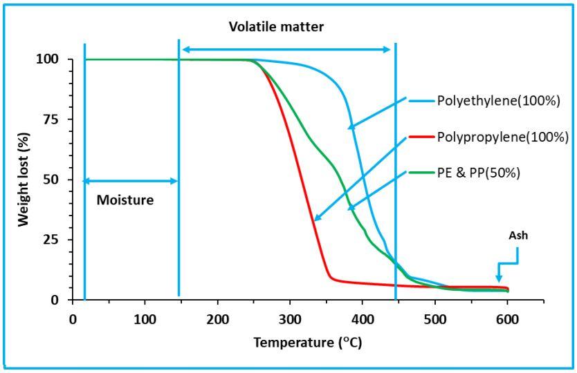 Curvas de TGA para o polipropileno (PP), polietileno (PE) e para a mistura de ambos