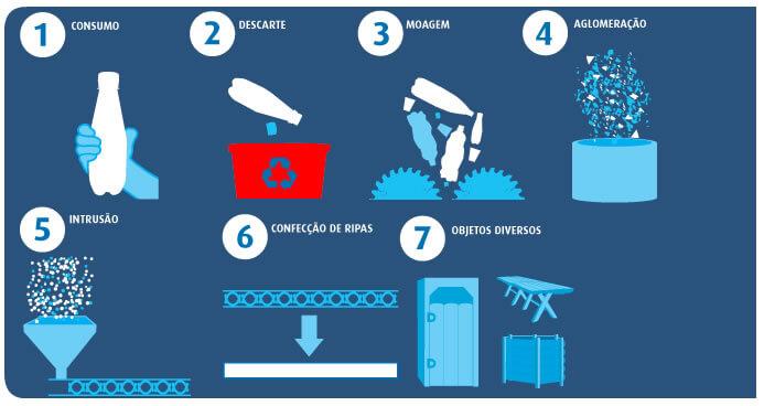 Cadeia da Reciclagem - Fonte recicla_plastico