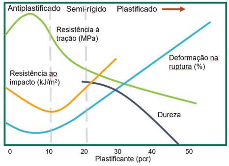 Efeito do plastificante nas propriedades mecânicas. Fonte: Caracterização Mecânica: Tração, Flexão e Impacto – Afinko Soluções em Polímeros.