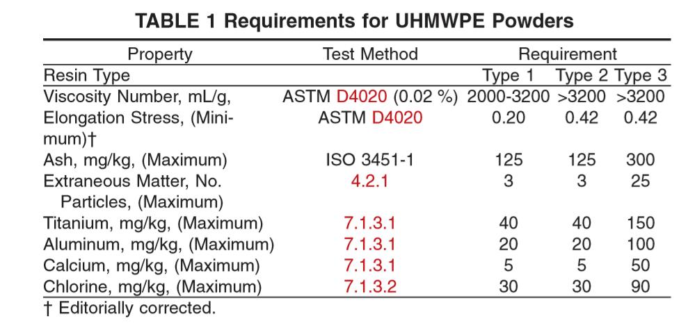 Tabela responsável por determinar a classificação do UHMWPE.