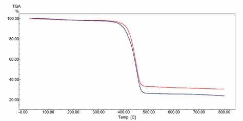 grafico termogravimetria