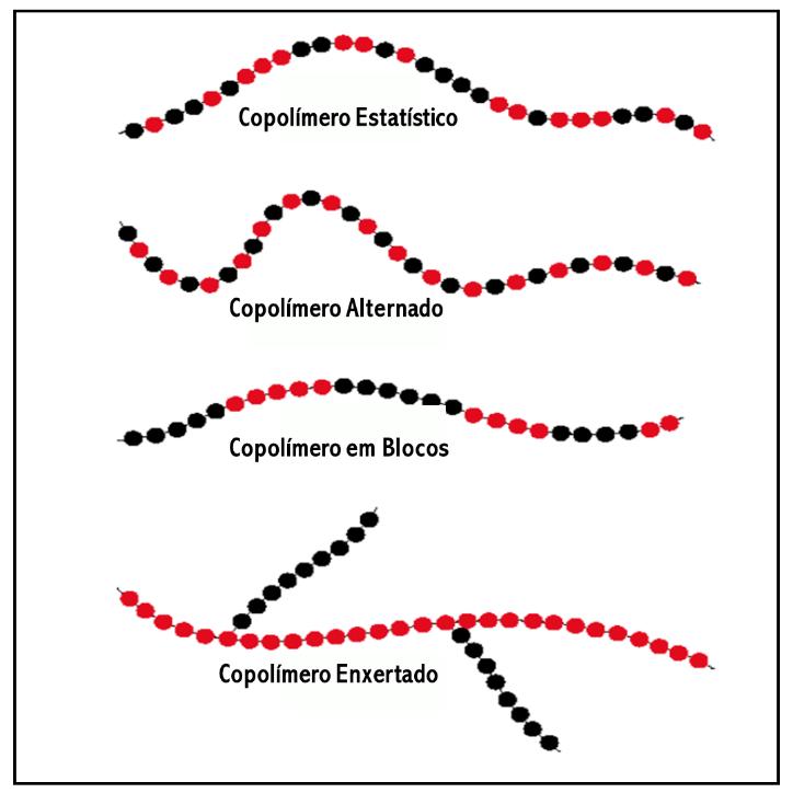 Exemplo de Tipos de Copolímeros