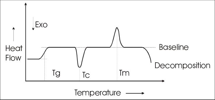 Gráfico teórico de uma análise de DSC