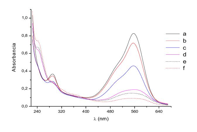 Figura: Exemplo de Espectro gerado como resultado de um ensaio UV-Vis (Fonte: Research Gate)